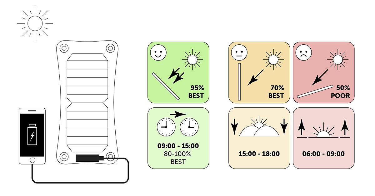 Q-Solar panel hatékonyság